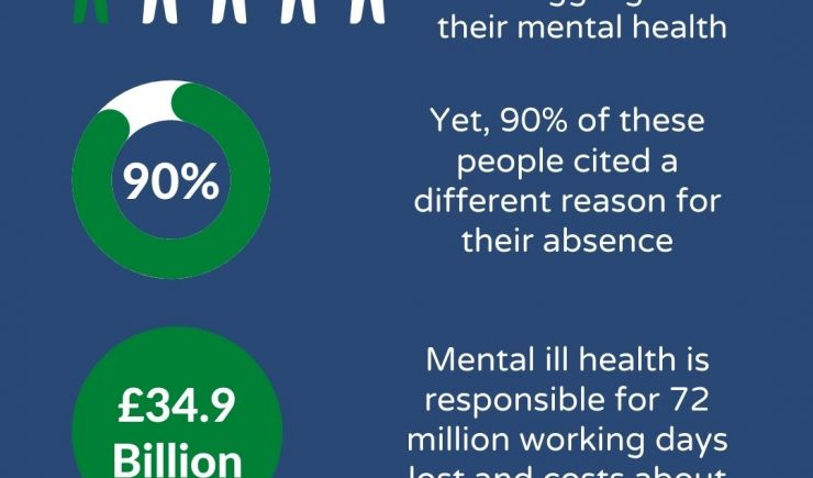 Managing Mental Health at Work